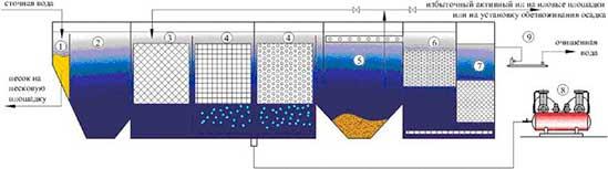 Плавающая загрузка для биофильтра