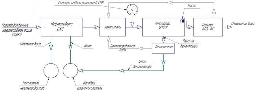 Рис.1 Технологическая схема