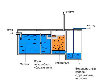 Монтаж канализации загородного